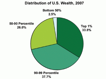 Half-of-america-has-25-of-the-wealth