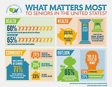 What Americans Think About Aging   2013