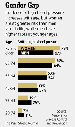 the new blood pressure guidelines