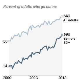 Pew Percent Online