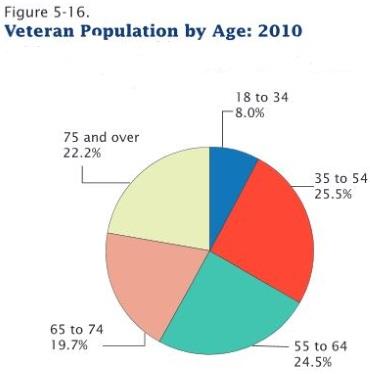 Veteran Population