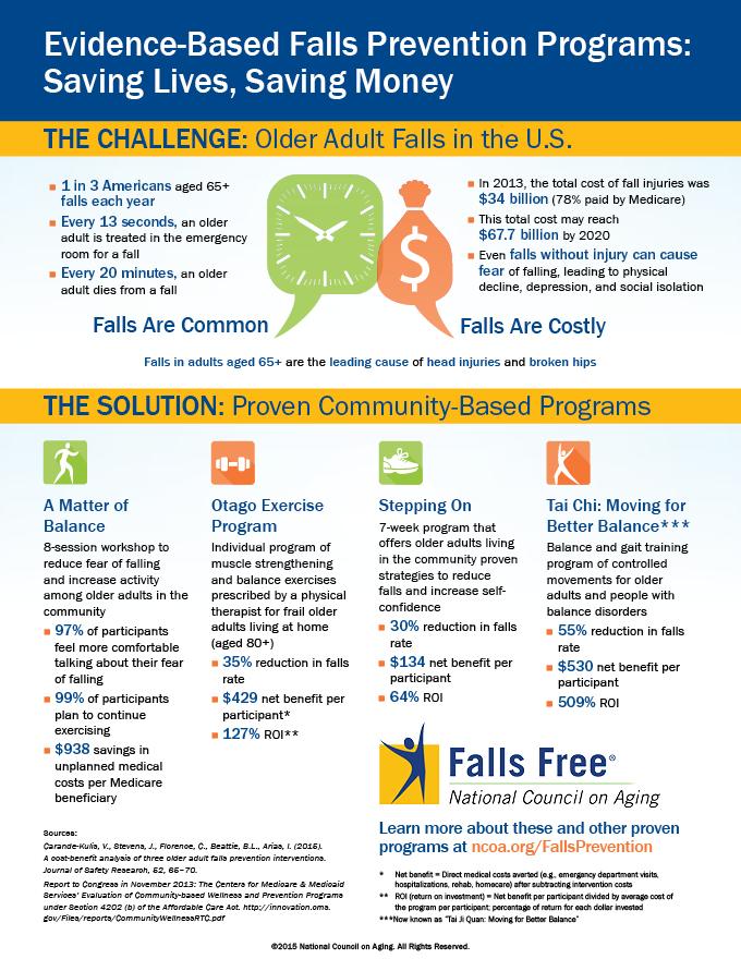 Falls-Prevention-Programs-Saving-Lives-Saving-Money_NCOA-Infographic
