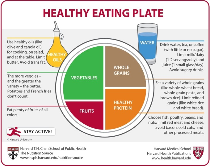 HarvardHealthyEatingPlate