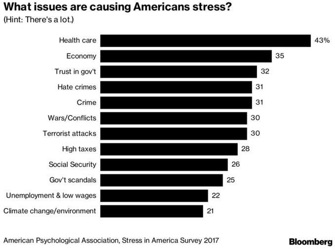 Bloomberg Stress