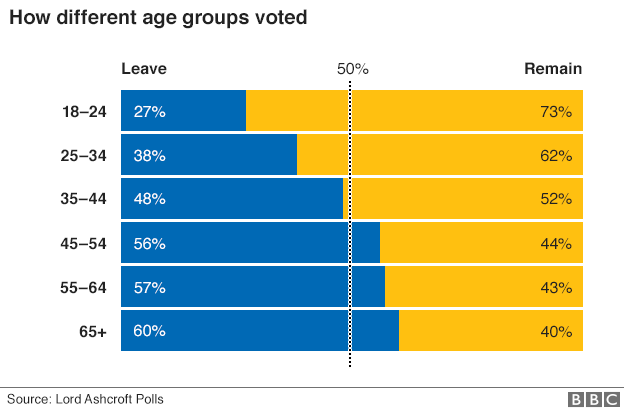 Brexit_by_age