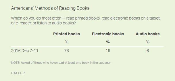 BooksFormatsGallup