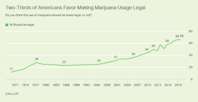 MarijuanaLegalization