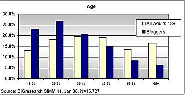 Agebloggingchart2008
