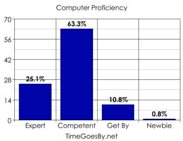 30proficiecy