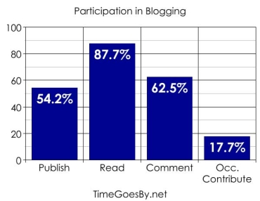 37blogparticipation