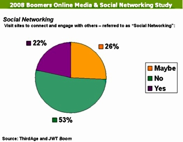 Thirdagejwtboomersocialnetworking